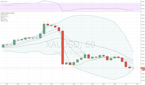 XAUUSD: После решения ФРС золото падает с 1,182 до 1,156