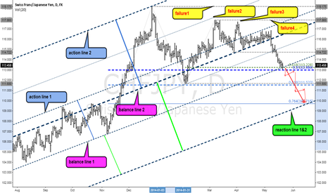 CHFJPY: CHFJPY In Action Reaction Lines