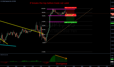 USDJPY: Double top (small trade)
