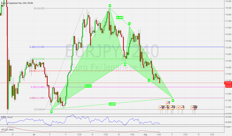 EURJPY: EURJPY H4 POSSIBLE BULLISH BAT PATTERN
