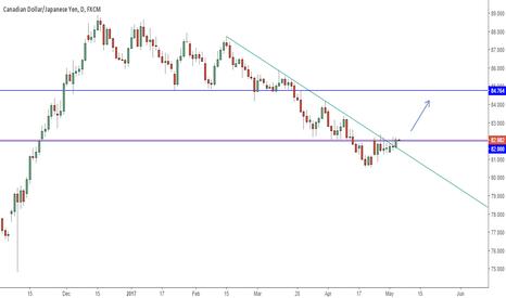 CADJPY: Possible breakout of a down trendline.