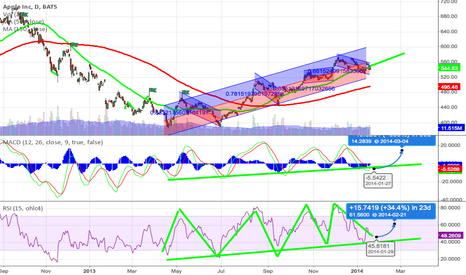 AAPL: Trend is my friend -  1day chart looks positive to my eyes.