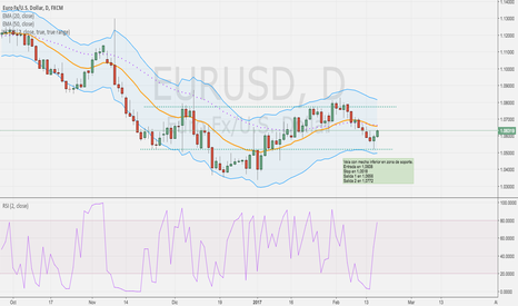 EURUSD: Idea: Largos Euro/Usd