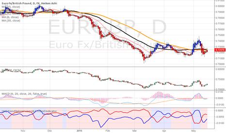 EURGBP: STARTING LONG. EUR/GBP DAY
