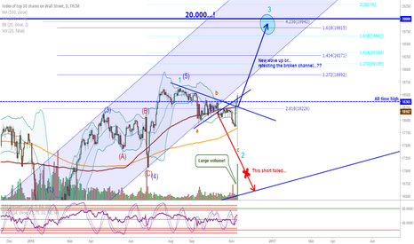 US30: DJIA (US30): Surge in volume, could it be an other wave up...
