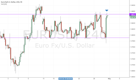 EURUSD: EURUSD - Hitting some resistance ahead of Fed