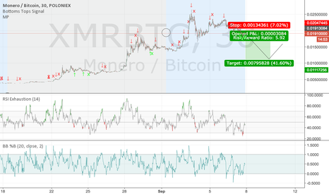 XMRBTC: Monero about to shit the bed