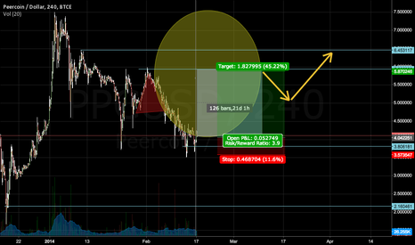 PPCUSD: We may be at the bottom of a cup & handle