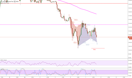USDJPY: Bullish Gartley on radar