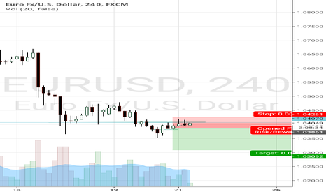 EURUSD: Short EU on 4h pinbar showing rejection of resistance level