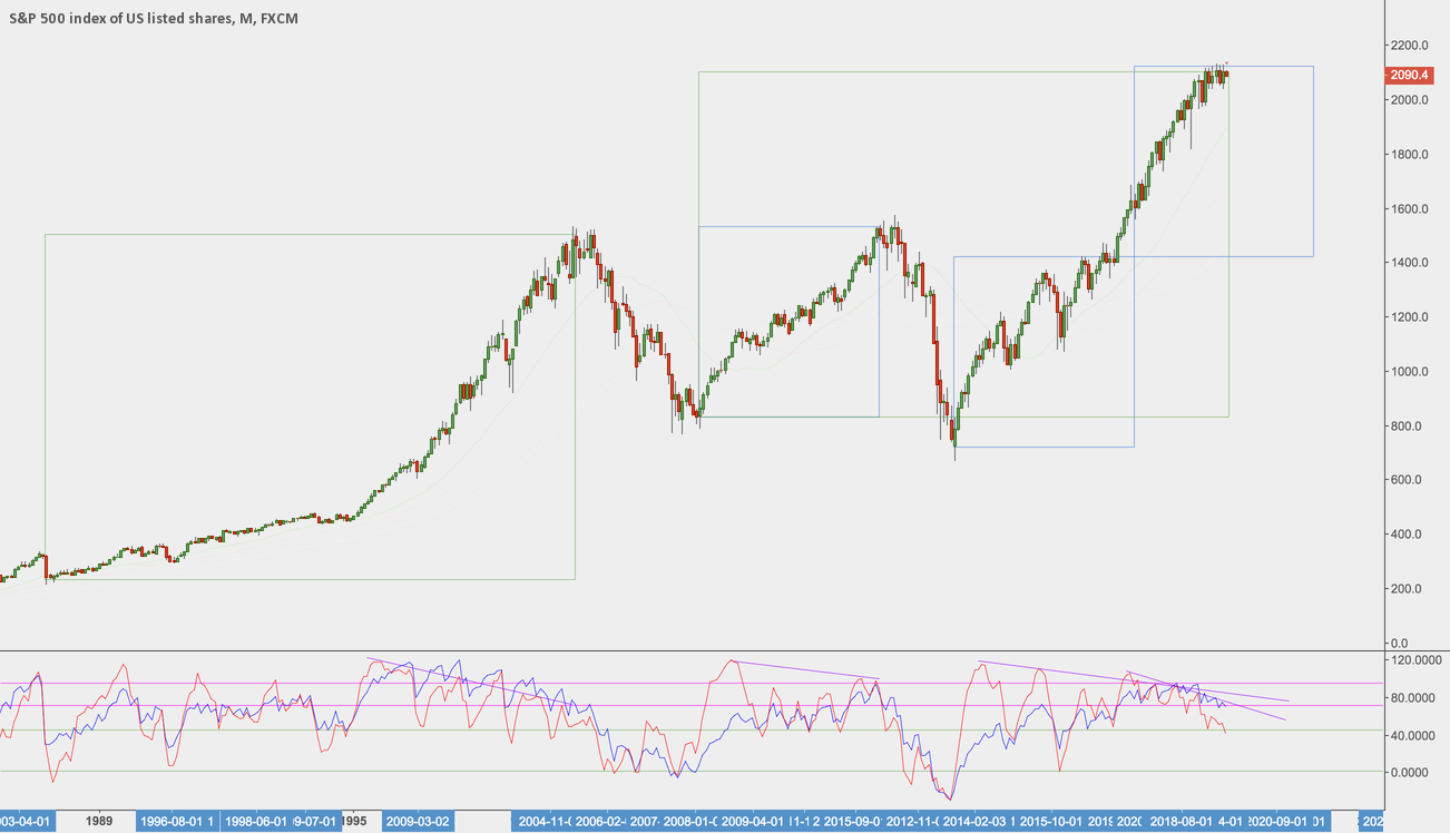 S&P 500 - History likes to repeat itself