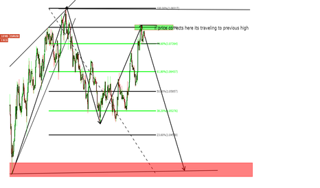 EURUSD: eurusd b leg retracement or finishing up A wave