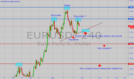 EURUSD: EURUSD Potential Reversal Pattern to Target 1.0850