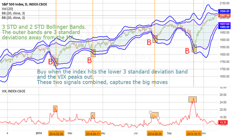 SPX: Using 3 SD bollinger bands and VIX for buy signals