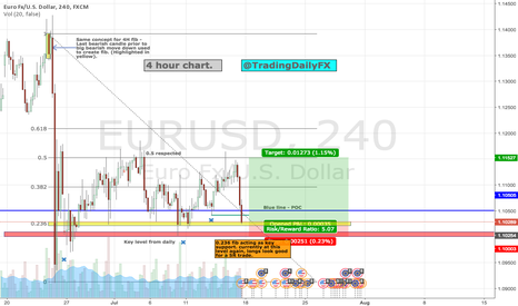 EURUSD: EURUSD Longs to 1.15 based on key fib level.