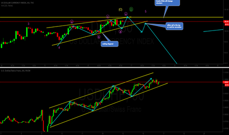 USDCHF: if one goes down so will the other