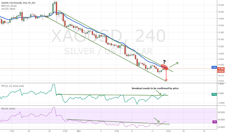 XAGUSD: Silver at the resistance