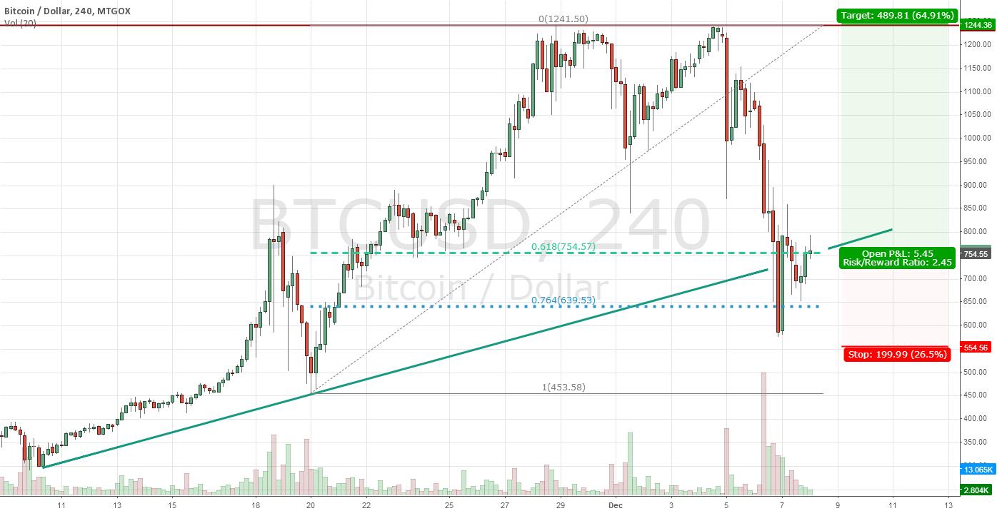 Is Bitcoin selloff over?