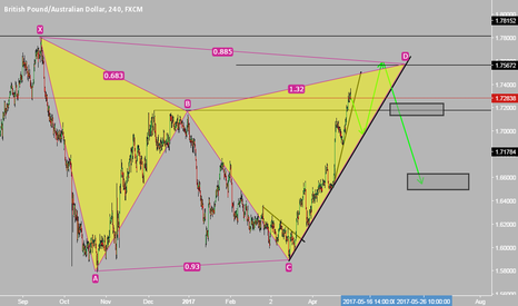 GBPAUD: GBPAUD Possible moves short 1.750