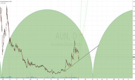 AUN: Magnificent high leverage CAD JUNIOR SILVER miner