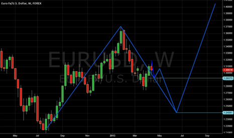EURUSD: Could be continue down. Care.