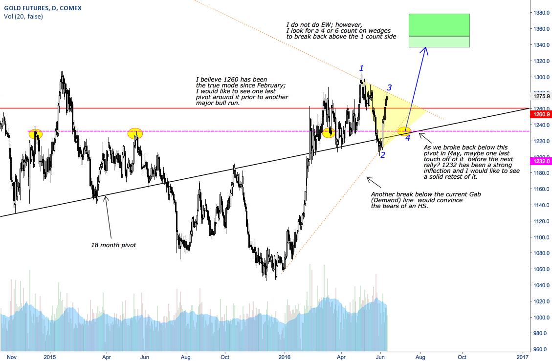 Gold - Next Major Bull Run?