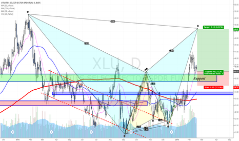 XLU: Continuation towards bearish Bat completion?