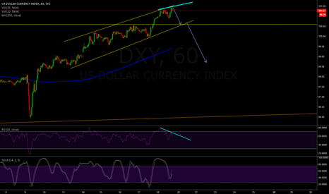 DXY: DXY - Last time upper trend line + Divergency on the RSI = Sell