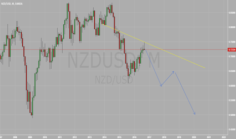 NZDUSD: She is rolling over folks...Enjoy the ride