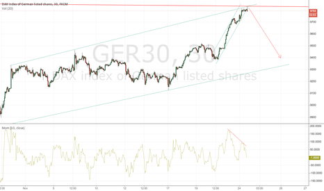 GER30: DAX comes down
