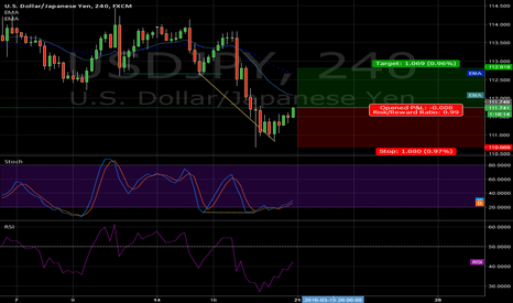 USDJPY: this is such a defnite 100 pips USDJPY
