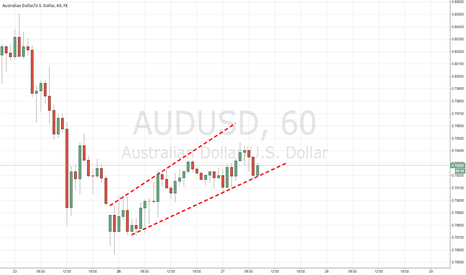 AUDUSD: AUDUSD Ascending Channel