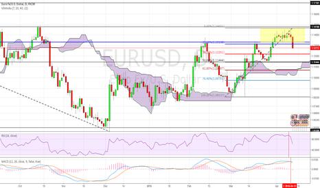 EURUSD: EURUSD: Many signals confirm for trend reverse.