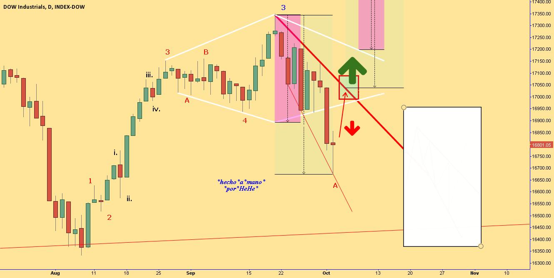 $DJI - No Pasaran! - Descending Broadening Wedge
