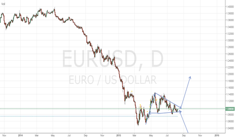 EURUSD: wait for break out