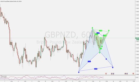 GBPNZD: Back to back ?