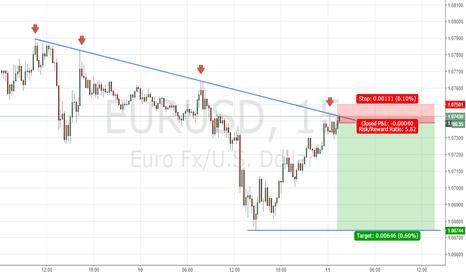 EURUSD: EURUSD hits bearish trendline