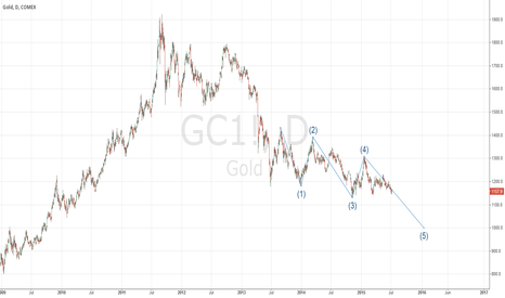 GC1!: $1000 gold in late 2015?