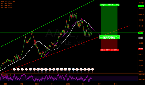 AAPL: APPLE - We are approaching the buy area