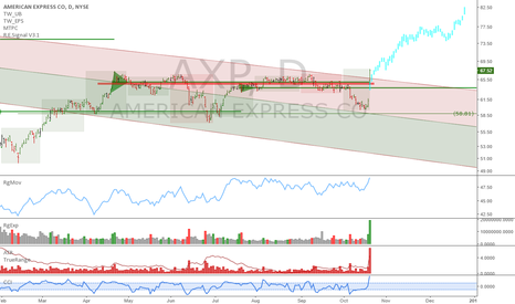 AXP: AXP: Triggered a bi-weekly uptrend after earnings
