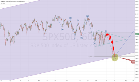 SPX500: Bearisch hourly scenario in SPX