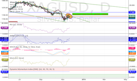 XAGUSD: And that's all she wrote, Silver hits top of downward triangle