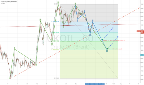 UKOIL: Brent is temporarily going down