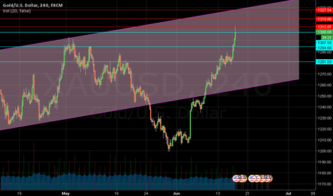 XAUUSD: Scalping idea gold, valid until end of week.