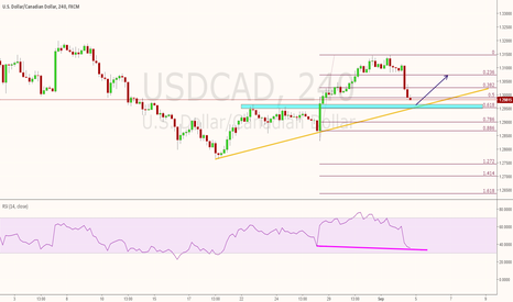 USDCAD: USDCAD where to buy again - short term