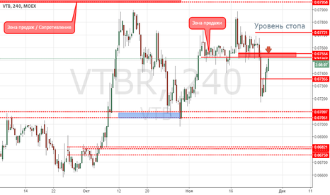 VTBR: ВТБ продажа от сопротивления 0.0752