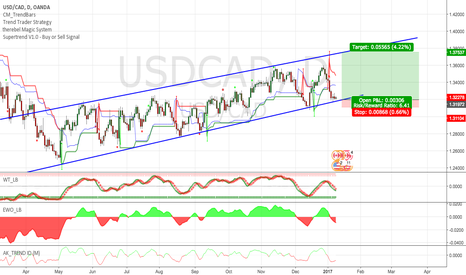 USDCAD: USD/CAD: Bullish Continuation - BULLISH TREND TRADE - R:R +1:5