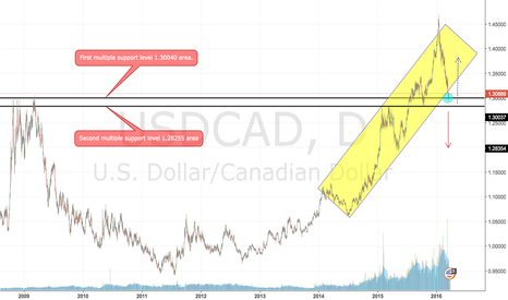 USDCAD: The USD/CAD is at a critical area...