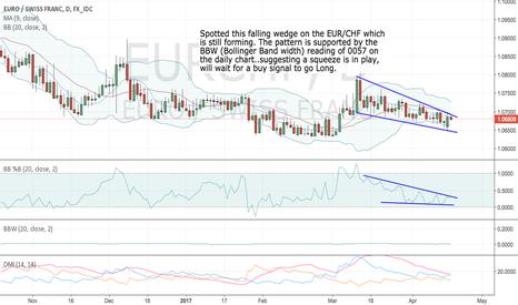 EURCHF: EUR/CHF Falling wedge forming..