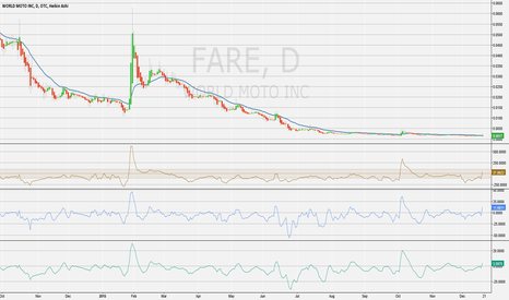 FARE: Fare Starting to Rumble